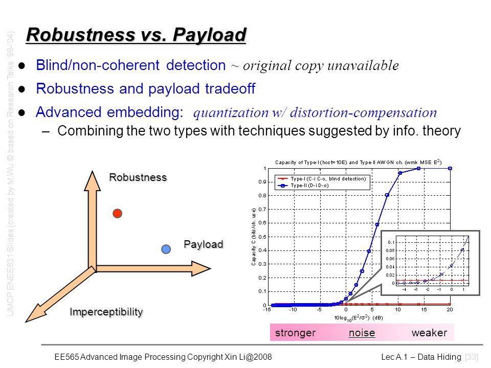 EE565 Advanced Image Processing Copyright Xin Li@2008 Lec A.1 – Data Hiding [33] Robustness vs. Payload Blind/non-coherent detection ~ original copy u