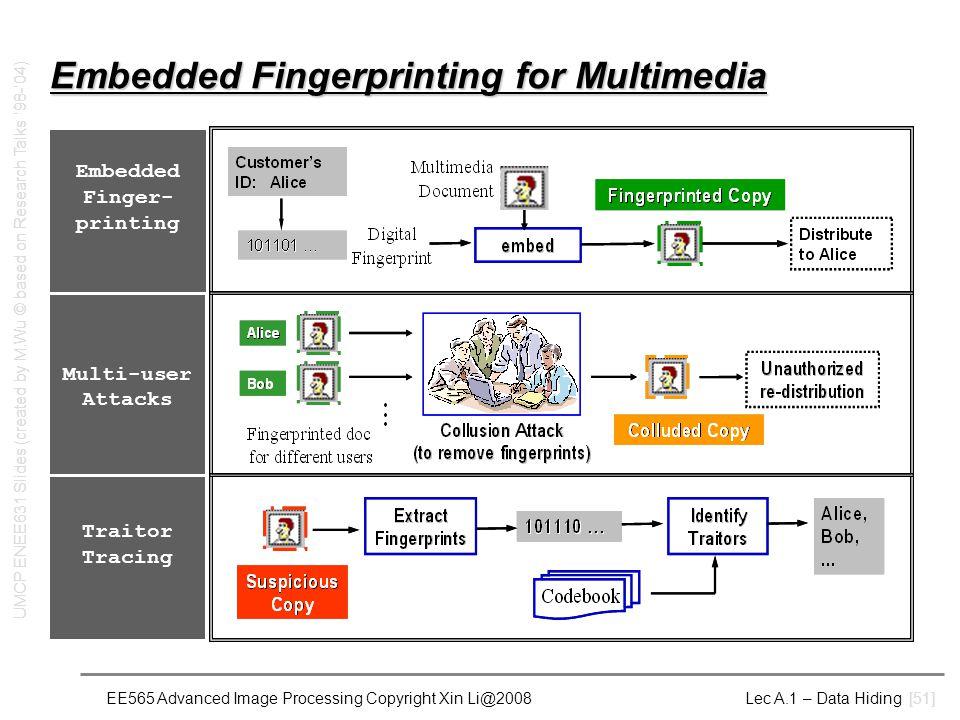 EE565 Advanced Image Processing Copyright Xin Li@2008 Lec A.1 – Data Hiding [51] Embedded Fingerprinting for Multimedia Embedded Finger- printing Multi-user Attacks Traitor Tracing UMCP ENEE631 Slides (created by M.Wu © based on Research Talks '98-'04)