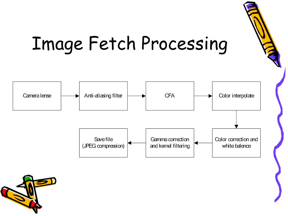 Image Fetch Processing