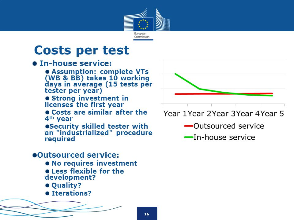 16 Costs per test In-house service: Assumption: complete VTs (WB & BB) takes 10 working days in average (15 tests per tester per year) Strong investment in licenses the first year Costs are similar after the 4 th year Security skilled tester with an industrialized procedure required Outsourced service: No requires investment Less flexible for the development.