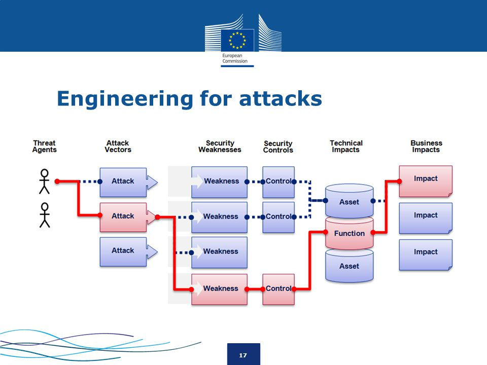 17 Engineering for attacks