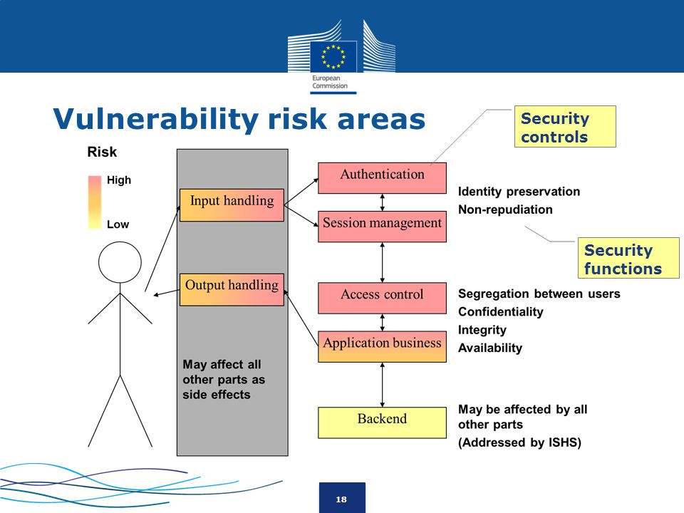 18 Vulnerability risk areas Security controls Security functions