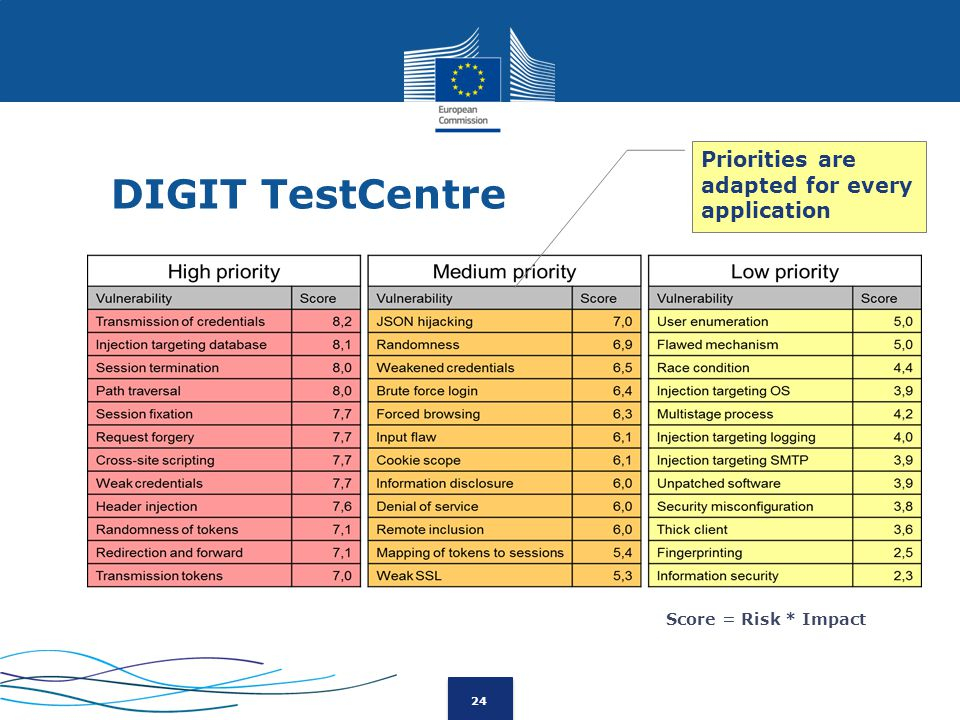 24 DIGIT TestCentre Score = Risk * Impact Priorities are adapted for every application