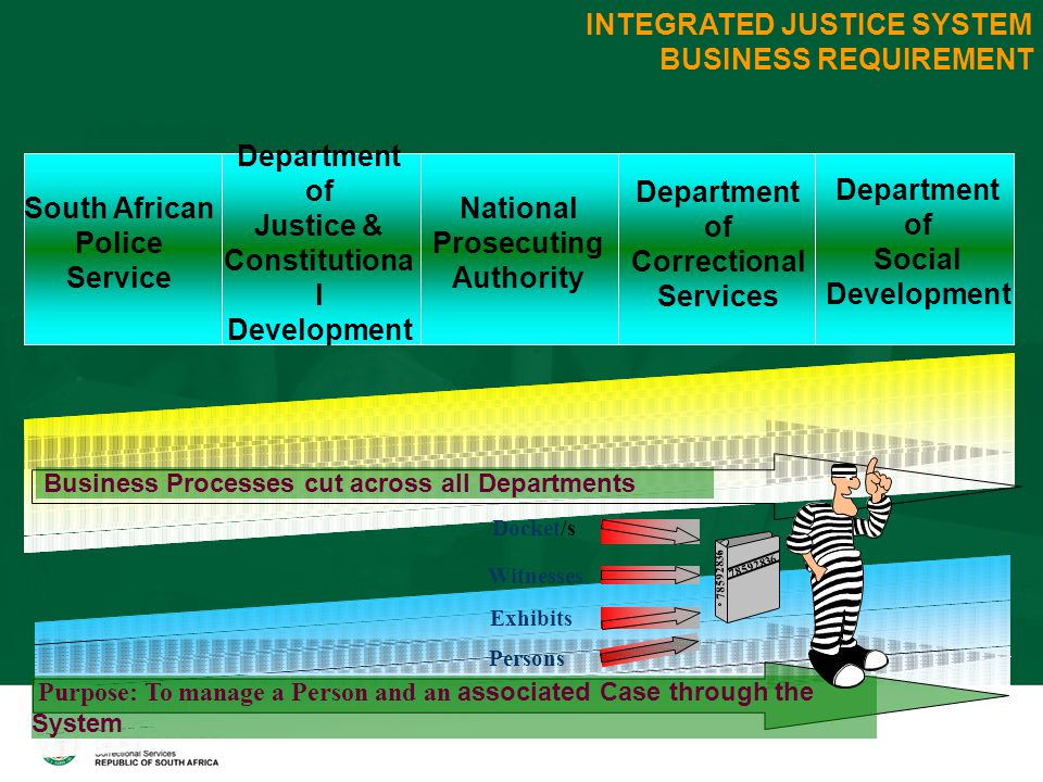 INTEGRATED JUSTICE SYSTEM BUSINESS REQUIREMENT Purpose: To manage a Person and an associated Case through the System Business Processes cut across all Departments 78592836 Docket/s Witnesses Exhibits Persons South African Police Service Department of Justice & Constitutiona l Development Department of Correctional Services Department of Social Development National Prosecuting Authority