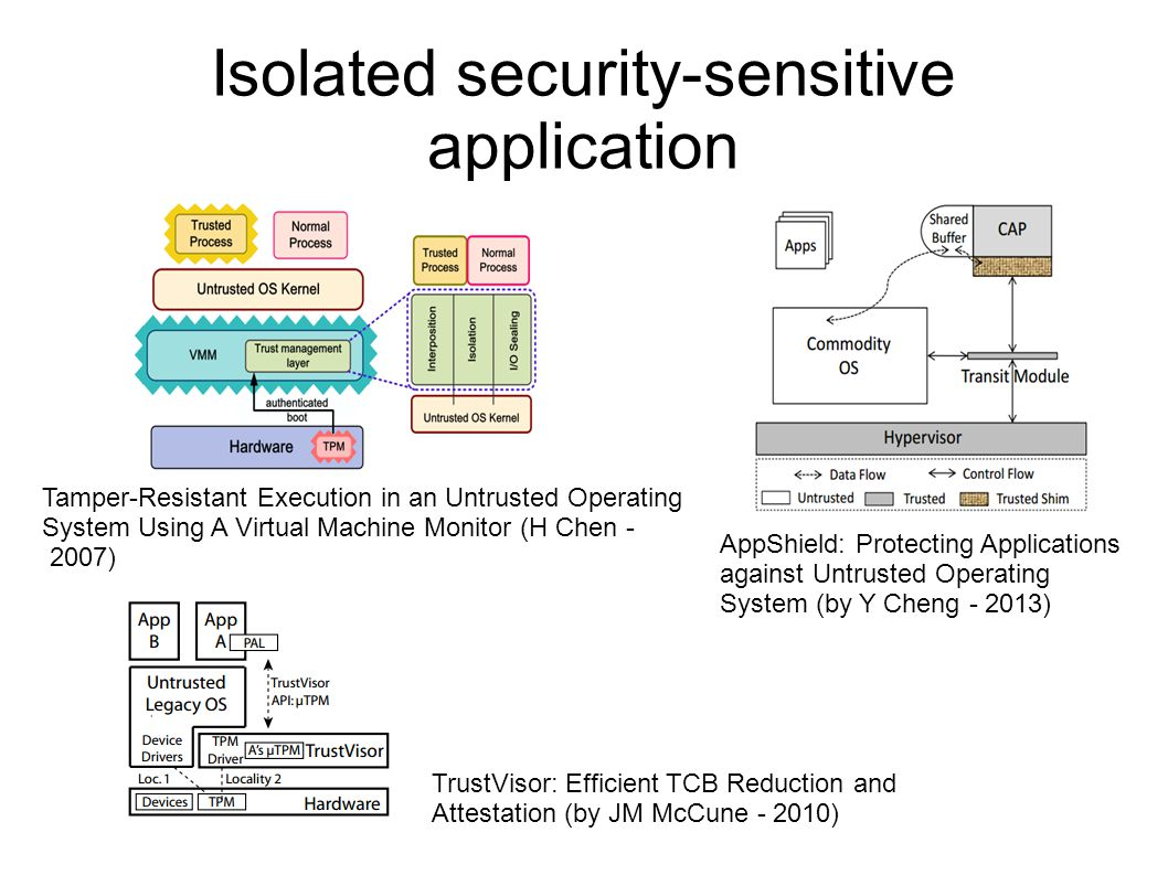 Isolated security-sensitive application AppShield: Protecting Applications against Untrusted Operating System (by Y Cheng - ‎2013) Tamper-Resistant Execution in an Untrusted Operating System Using A Virtual Machine Monitor (H Chen - ‎2007) TrustVisor: Efficient TCB Reduction and Attestation (by JM McCune - ‎2010)