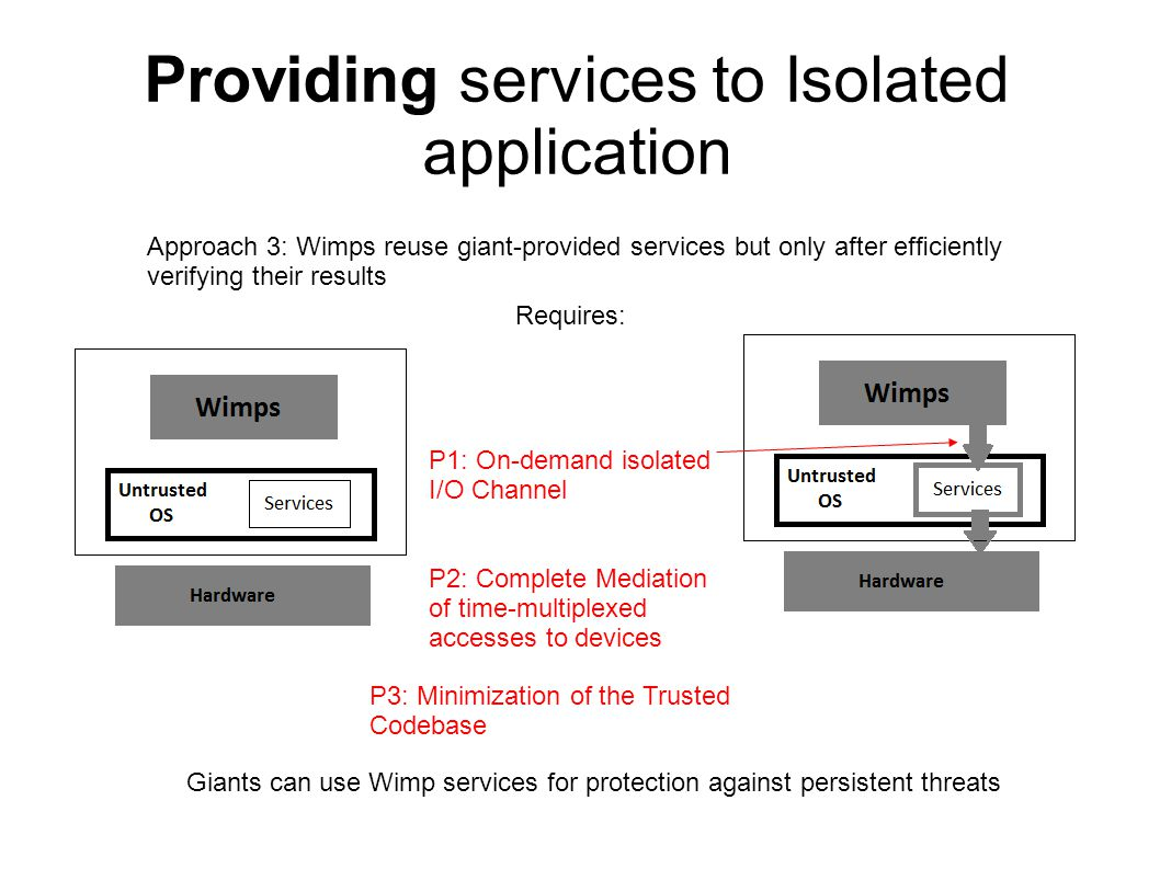 Approach 3: Wimps reuse giant-provided services but only after efficiently verifying their results Providing services to Isolated application Requires: P1: On-demand isolated I/O Channel P2: Complete Mediation of time-multiplexed accesses to devices P3: Minimization of the Trusted Codebase Giants can use Wimp services for protection against persistent threats