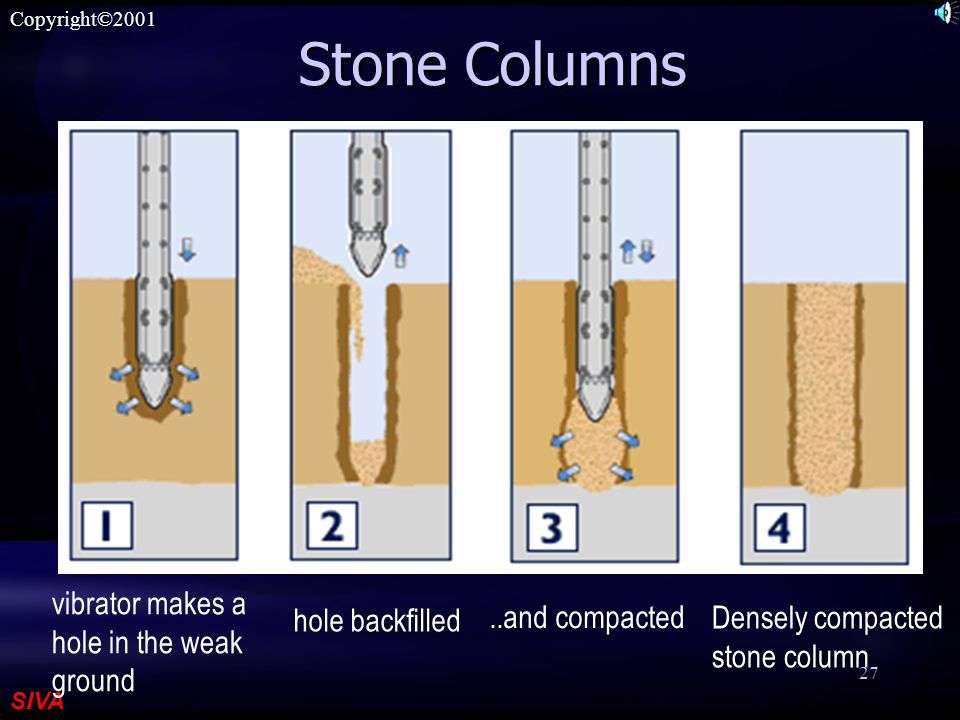 SIVA Copyright©2001 27 Stone Columns vibrator makes a hole in the weak ground hole backfilled..and compacted Densely compacted stone column