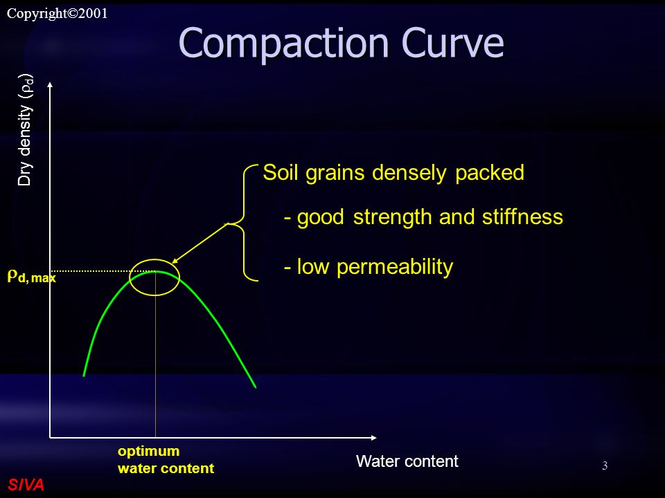 SIVA Copyright©2001 3 Compaction Curve Water content Dry density (  d ) optimum water content  d, max Soil grains densely packed - good strength and stiffness - low permeability