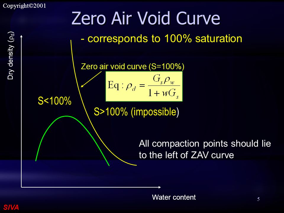 SIVA Copyright©2001 5 Zero Air Void Curve All compaction points should lie to the left of ZAV curve - corresponds to 100% saturation Water content Dry density (  d ) Zero air void curve (S=100%) S<100% S>100% (impossible)