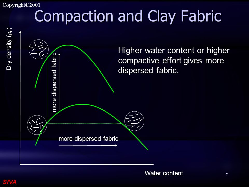 SIVA Copyright©2001 8 Line of Optimum Water content Dry density (  d ) Compaction curves for different efforts Line of optimum