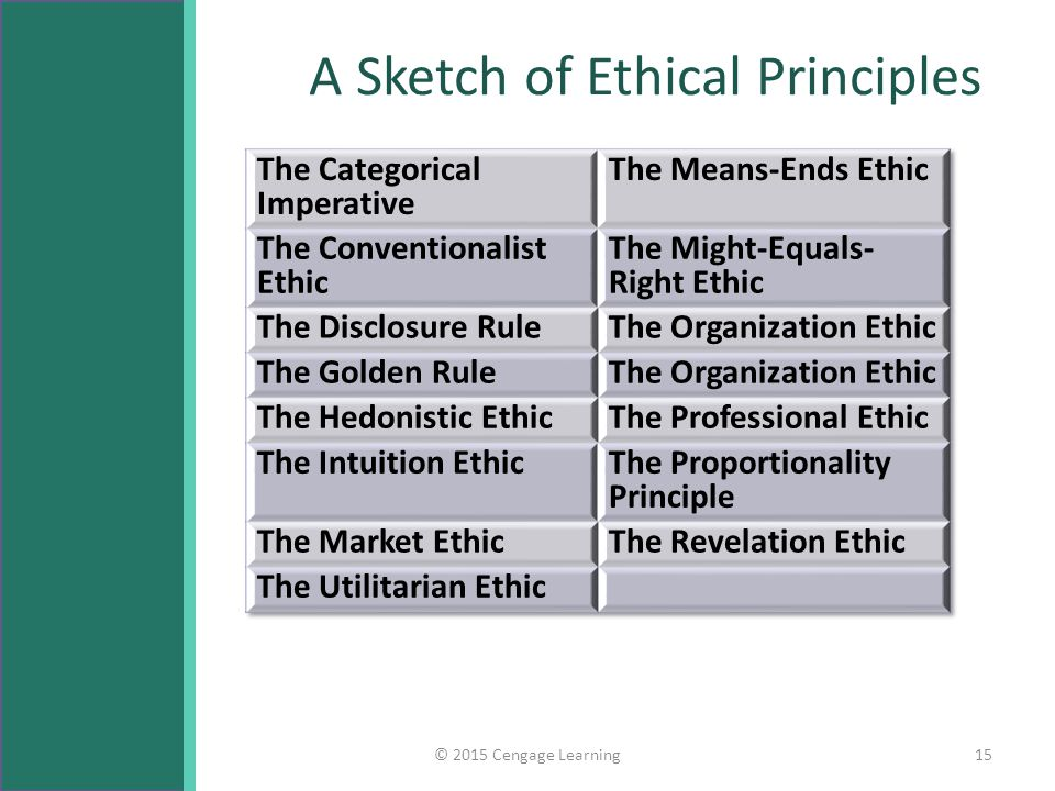 A Sketch of Ethical Principles © 2015 Cengage Learning15