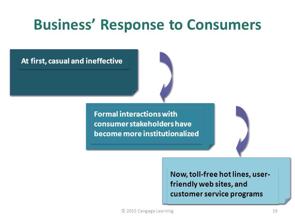 Business' Response to Consumers 19© 2015 Cengage Learning