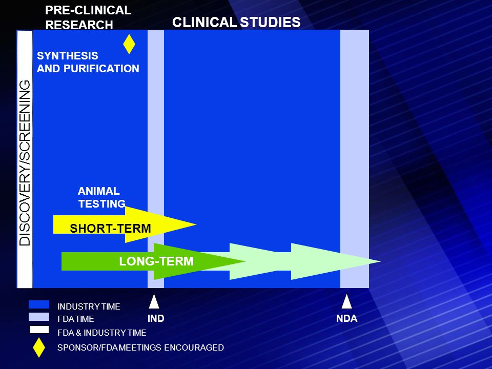 DISCOVERY/SCREENING PRE-CLINICAL RESEARCH SYNTHESIS AND PURIFICATION ANIMAL TESTING SHORT-TERM LONG-TERM IND CLINICAL STUDIES NDA FDA & INDUSTRY TIME