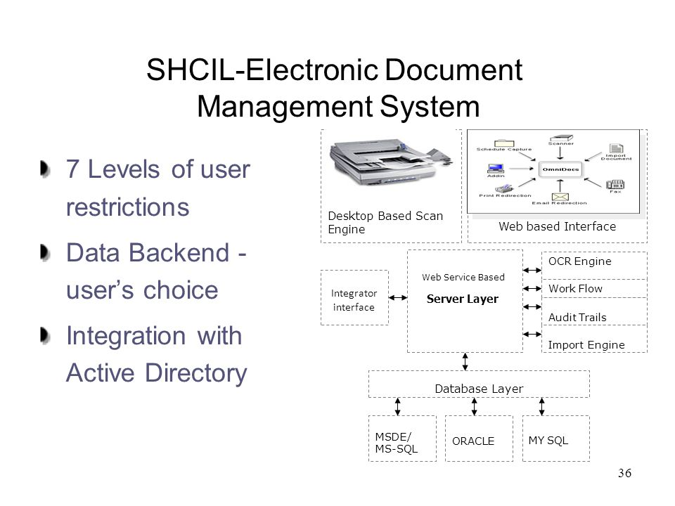 36 SHCIL-Electronic Document Management System 7 Levels of user restrictions Data Backend - user's choice Integration with Active Directory Desktop Ba