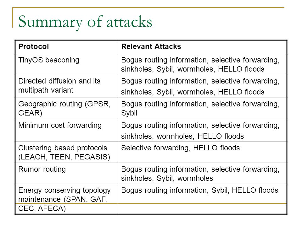 Summary of attacks ProtocolRelevant Attacks TinyOS beaconingBogus routing information, selective forwarding, sinkholes, Sybil, wormholes, HELLO floods Directed diffusion and its multipath variant Bogus routing information, selective forwarding, sinkholes, Sybil, wormholes, HELLO floods Geographic routing (GPSR, GEAR) Bogus routing information, selective forwarding, Sybil Minimum cost forwardingBogus routing information, selective forwarding, sinkholes, wormholes, HELLO floods Clustering based protocols (LEACH, TEEN, PEGASIS) Selective forwarding, HELLO floods Rumor routingBogus routing information, selective forwarding, sinkholes, Sybil, wormholes Energy conserving topology maintenance (SPAN, GAF, CEC, AFECA) Bogus routing information, Sybil, HELLO floods