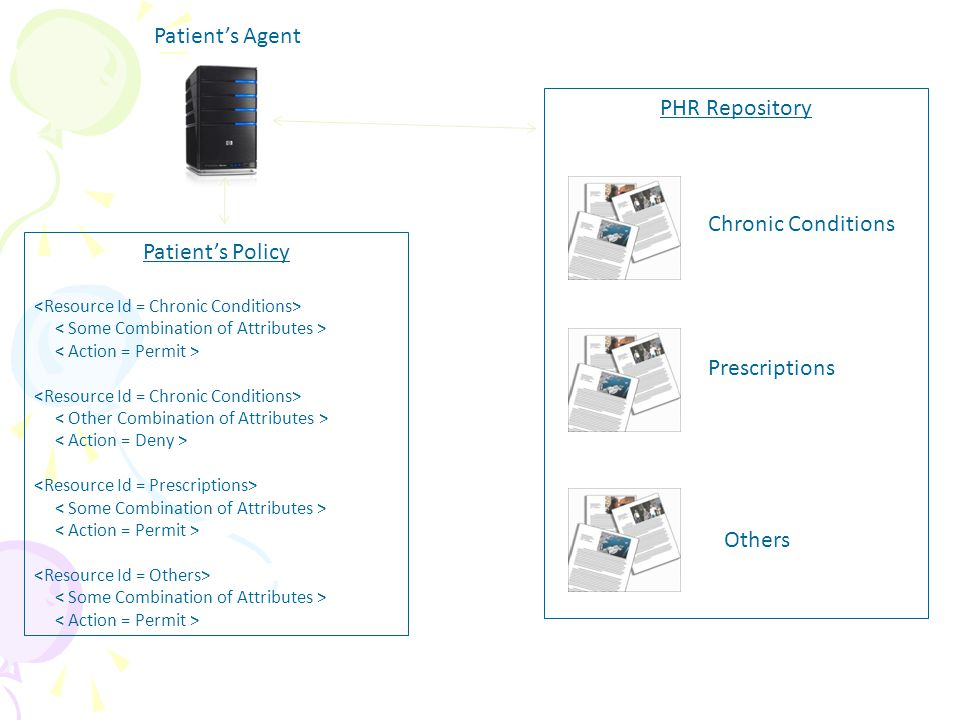 Patient's Policy PHR Repository Chronic Conditions Prescriptions Others Patient's Agent