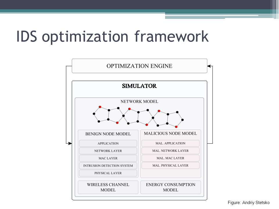 IDS optimization framework Figure: Andriy Stetsko