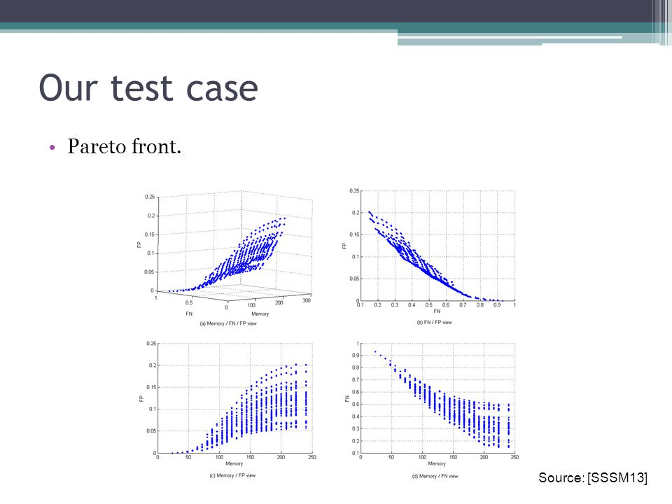 Our test case Pareto front. Source: [SSSM13]