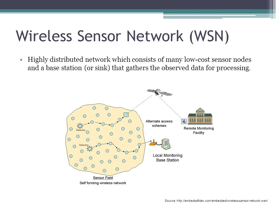 Wireless Sensor Network (WSN) Highly distributed network which consists of many low-cost sensor nodes and a base station (or sink) that gathers the observed data for processing.