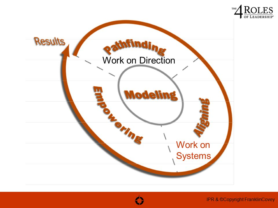 IPR & ©Copyright FranklinCovey Work on Direction Work on Systems