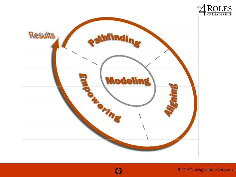 IPR & ©Copyright FranklinCovey
