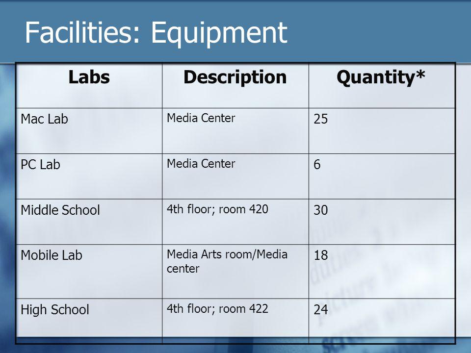LabsDescriptionQuantity* Mac Lab Media Center 25 PC Lab Media Center 6 Middle School 4th floor; room 420 30 Mobile Lab Media Arts room/Media center 18 High School 4th floor; room 422 24