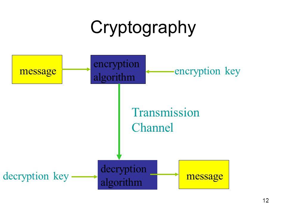 12 Cryptography decryption algorithm encryption algorithm message Transmission Channel encryption key decryption key