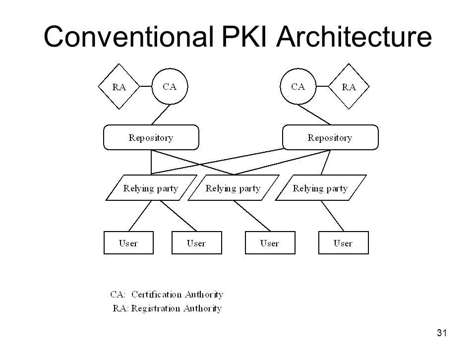 31 Conventional PKI Architecture