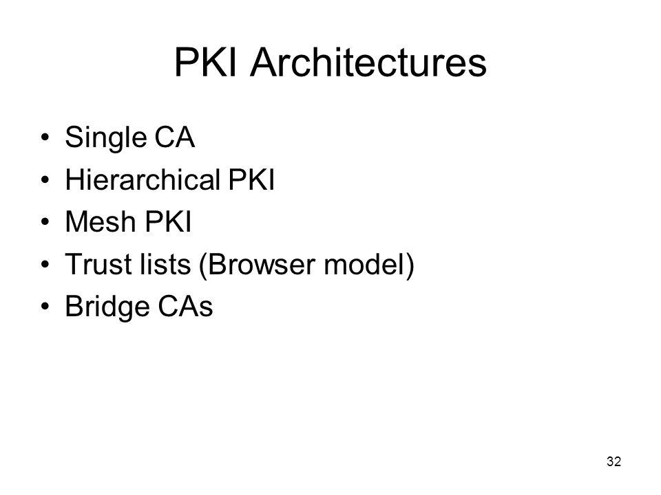 32 PKI Architectures Single CA Hierarchical PKI Mesh PKI Trust lists (Browser model) Bridge CAs
