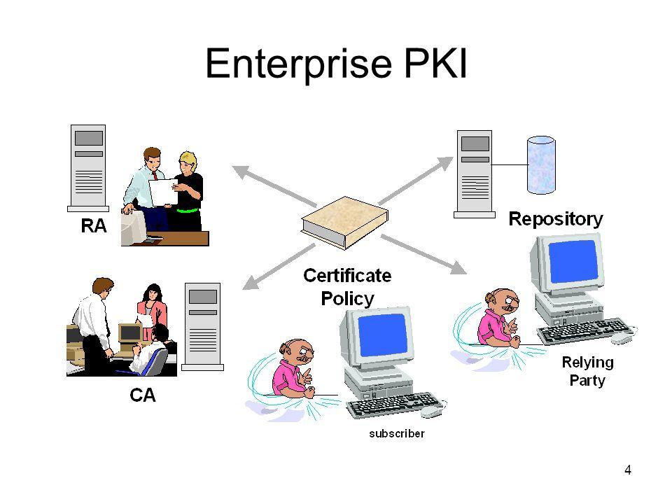 5 Why PKI.