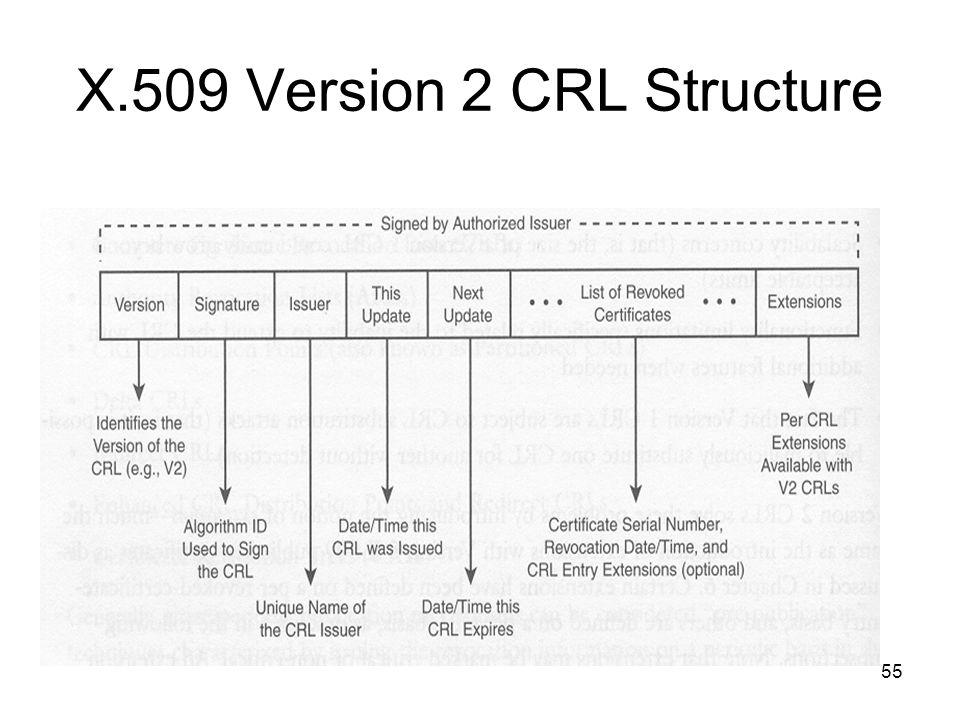 55 X.509 Version 2 CRL Structure