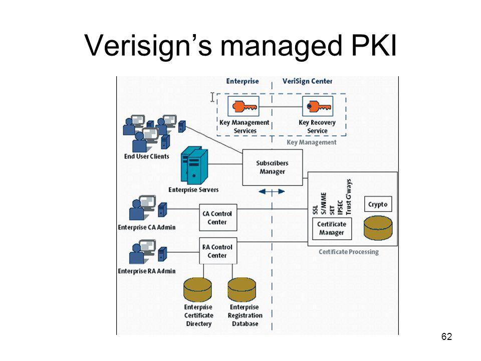 62 Verisign's managed PKI