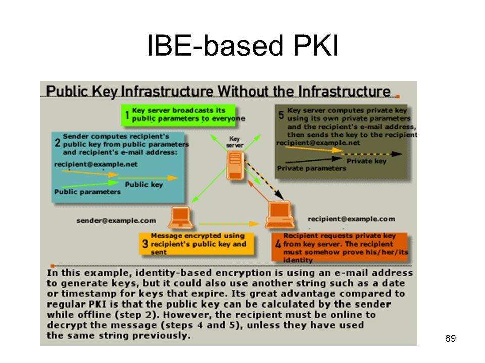 69 IBE-based PKI