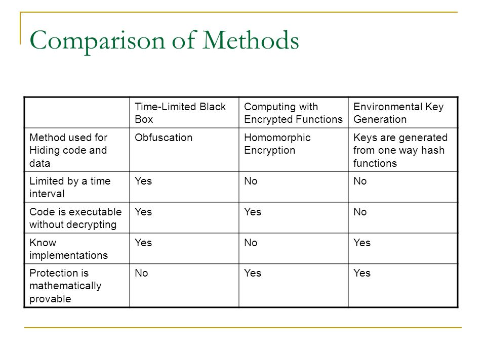 Comparison of Methods Time-Limited Black Box Computing with Encrypted Functions Environmental Key Generation Method used for Hiding code and data Obfu