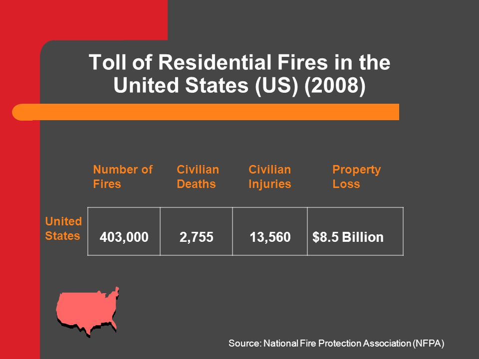 Toll of Residential Fires in the United States (US) (2008) Source: National Fire Protection Association (NFPA) United States Civilian Deaths Number of Fires Civilian Injuries Property Loss 403,0002,75513,560$8.5 Billion