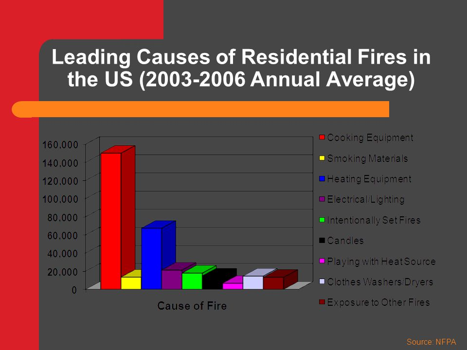 Smoke Alarm Effectiveness – 70% of home fire deaths occur in homes with no smoke alarms or no working smoke alarms.