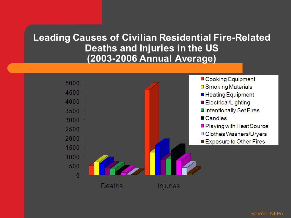 Residential Fires Disproportionately Impact Vulnerable Populations