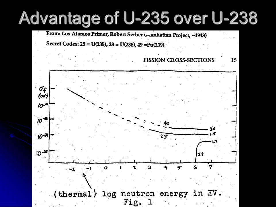 Advantage of U-235 over U-238