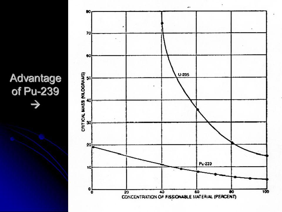 Advantage of Pu-239 