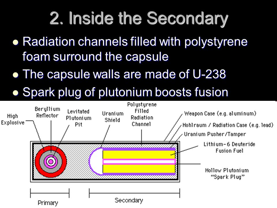 2. Inside the Secondary Radiation channels filled with polystyrene foam surround the capsule Radiation channels filled with polystyrene foam surround