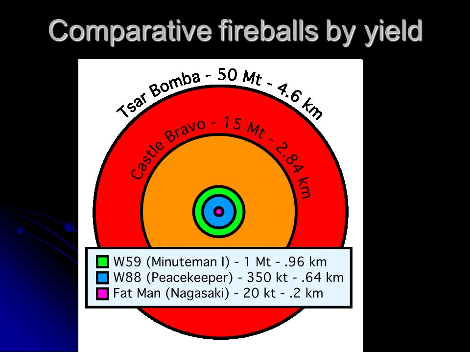 Comparative fireballs by yield