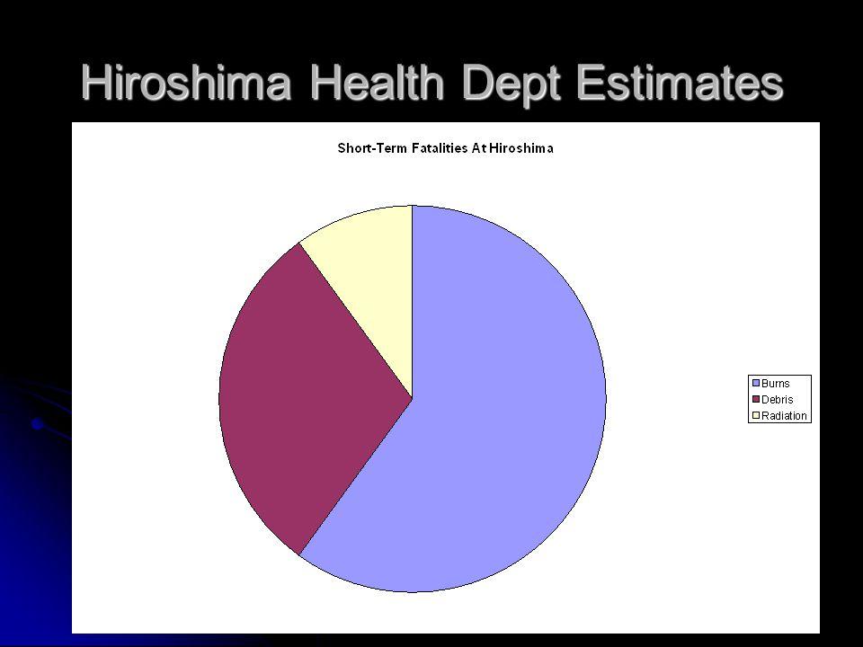 Hiroshima Health Dept Estimates