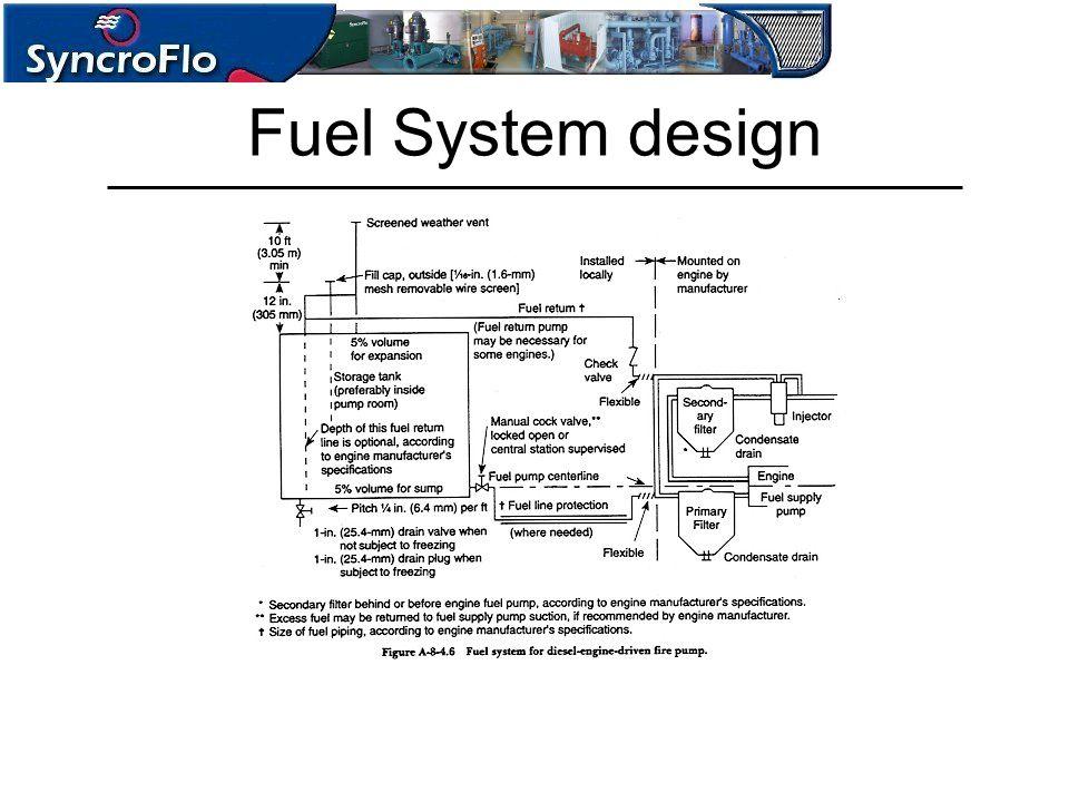 Fuel System design