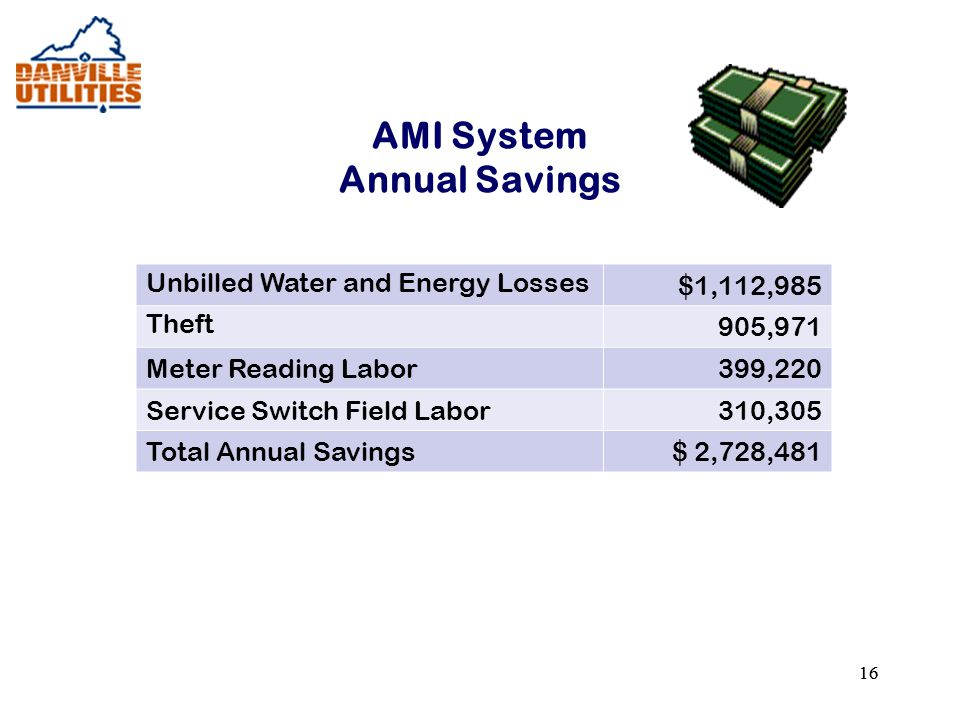 16 AMI System Annual Savings Unbilled Water and Energy Losses $1,112,985 Theft 905,971 Meter Reading Labor399,220 Service Switch Field Labor310,305 Total Annual Savings$ 2,728,481