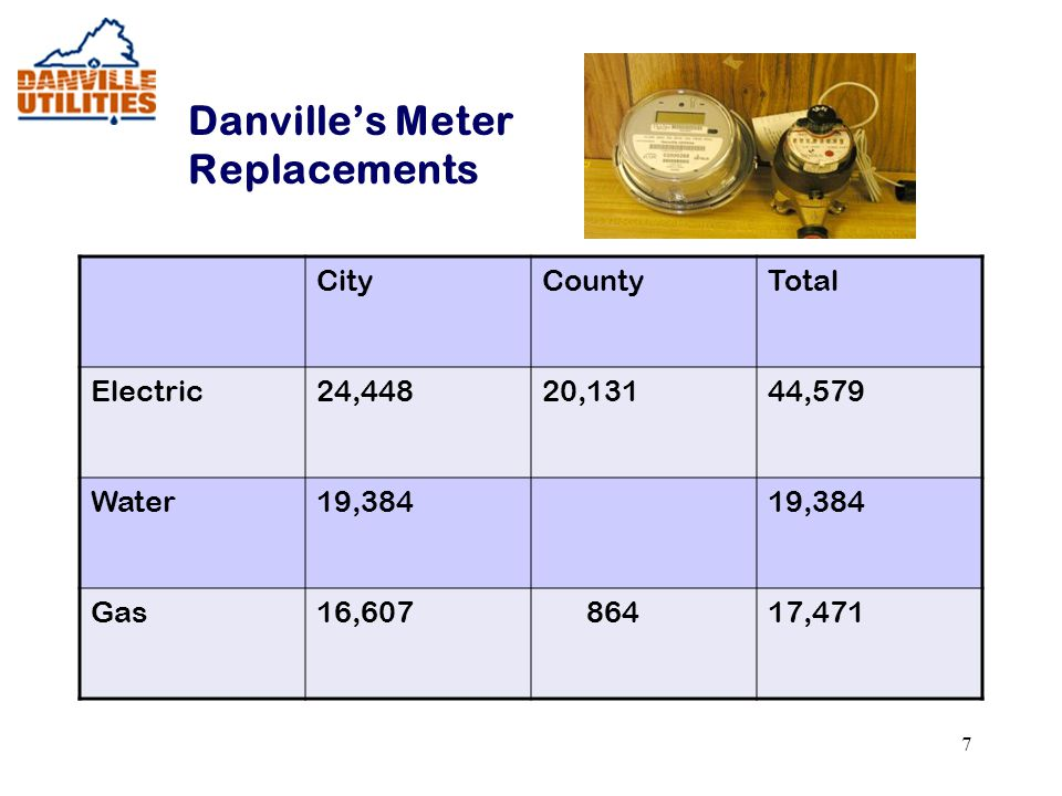 7 Danville's Meter Replacements CityCountyTotal Electric24,44820,13144,579 Water19,384 Gas16,607 86417,471
