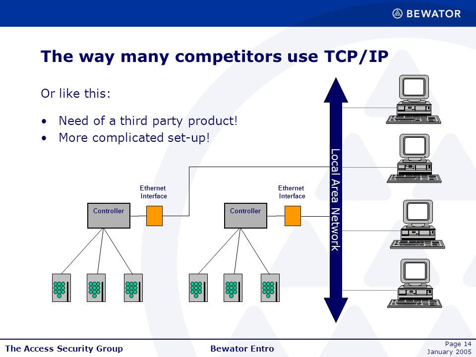 The Access Security Group January 2005 Bewator Entro Page 14 The way many competitors use TCP/IP Or like this: Controller Local Area Network Ethernet