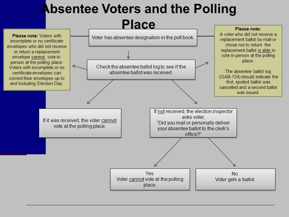 Voter has absentee designation in the poll book. Check the absentee ballot log to see if the absentee ballot was received. If not received, the electi