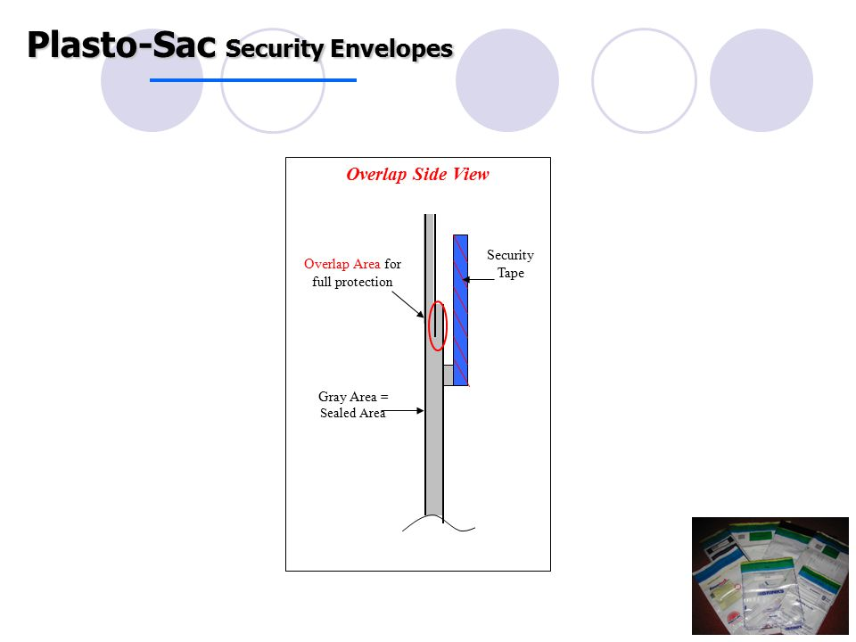Overlap Side View Gray Area = Sealed Area Security Tape Overlap Area for full protection Plasto-Sac Security Envelopes