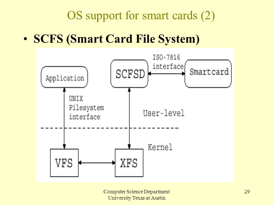 Computer Science Department University Texas at Austin 29 OS support for smart cards (2) SCFS (Smart Card File System)