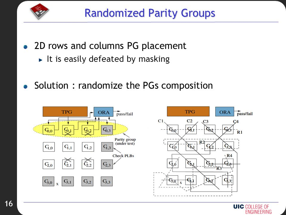 16 Randomized Parity Groups 2D rows and columns PG placement It is easily defeated by masking Solution : randomize the PGs composition